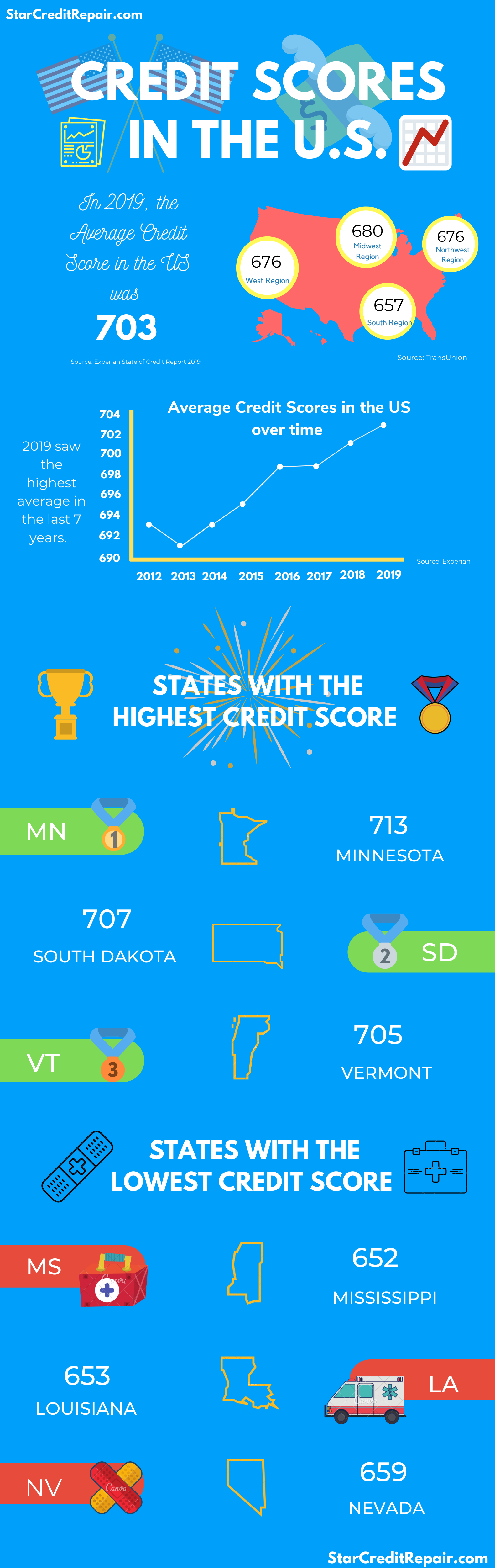 Credit Scores in the US